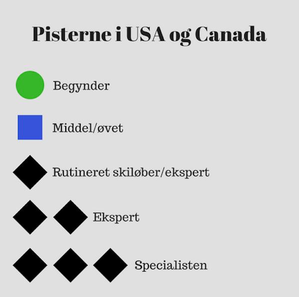 Skisymboler i Canada og USA